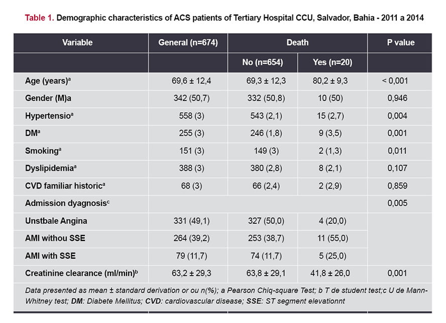 Importance of Renal Dysfunction in the Mortality of Acute Coronary